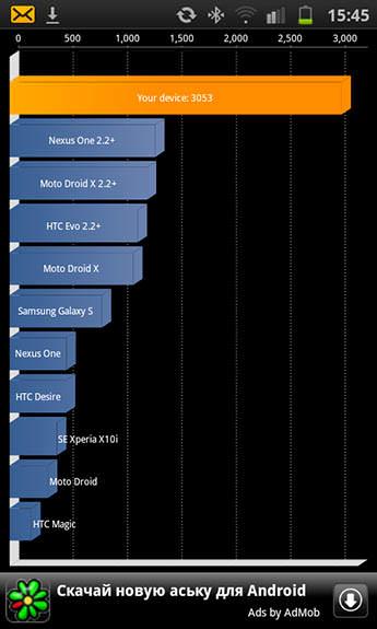 GalaxyS2, Quadrant