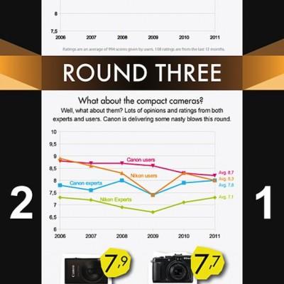 Infographic-Canon-versus-Nikon2