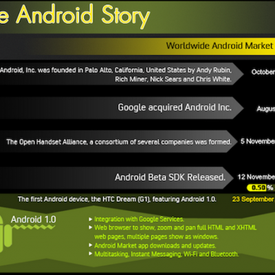 android-story