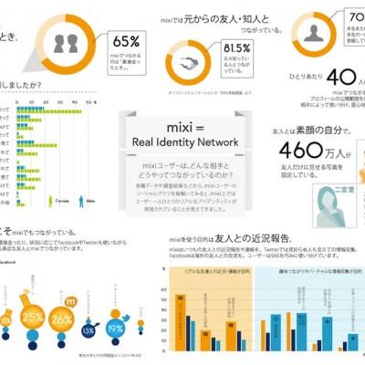 mixi,infographic