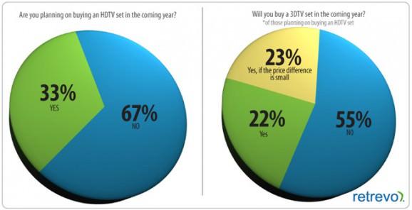 3Dテレビ,HDTV