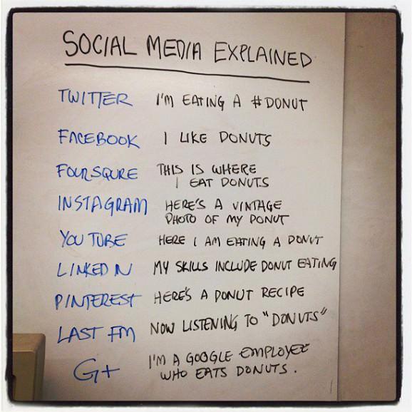 ソーシャルメディアとは