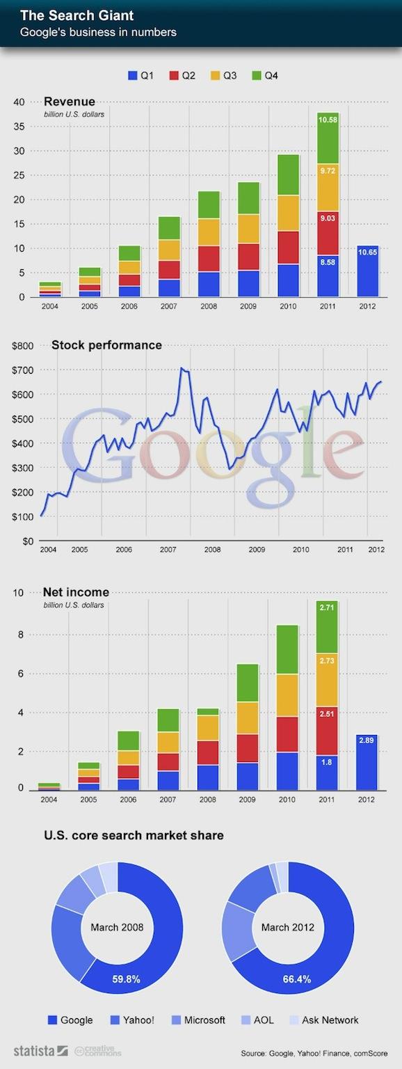 google  インフォグラフィック