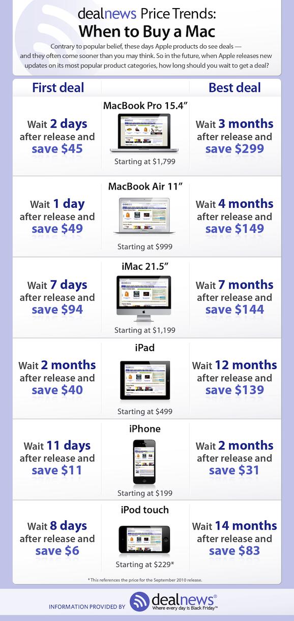 Mac 買い替え 時期