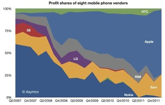 モバイル市場 売上