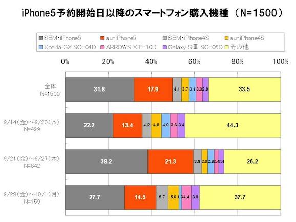 63.9%がソフトバンク、36.1%がKDDI