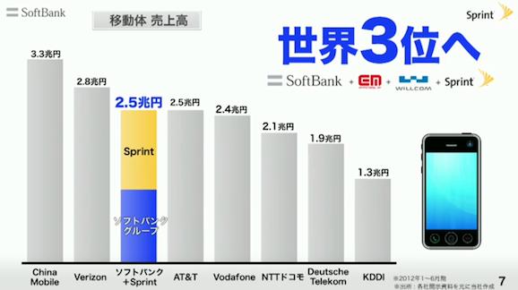 ソフトバンク Sprint