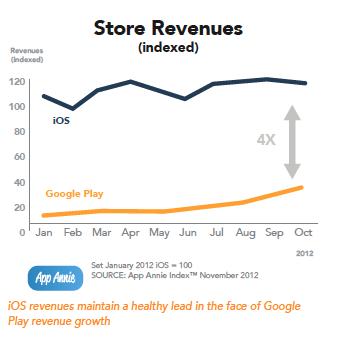 App Store 統計情報