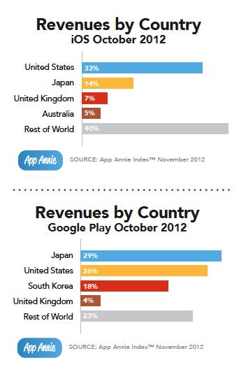 Appstore revenue2