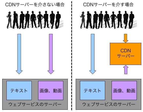 CDNサーバーとは