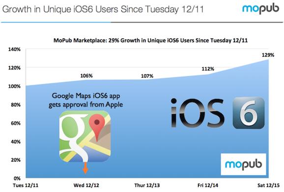 iOS6 統計