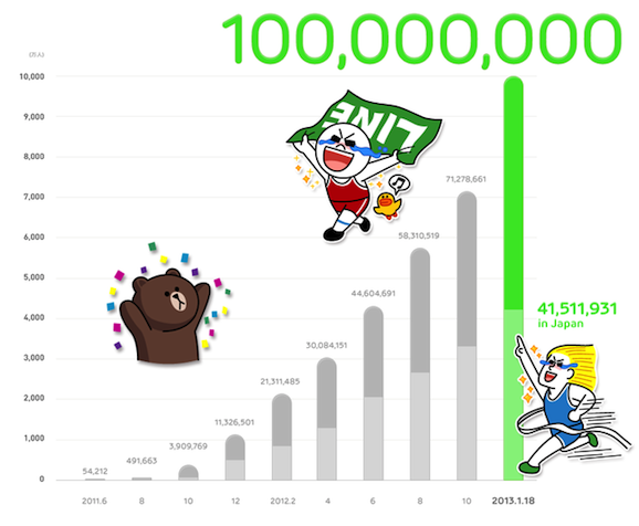 LINE 100000000