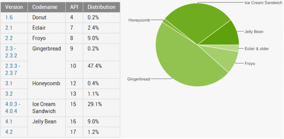 Android 2013 adoption