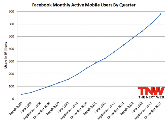 Facebook mau mobile