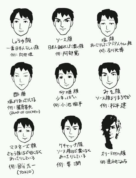 Face type