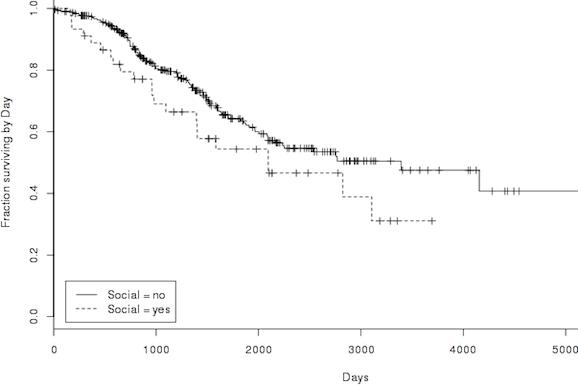 Social survivorship curve