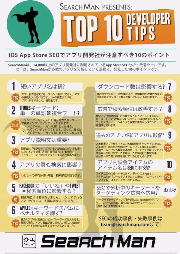 App Store Optimization(App Store 最適化)