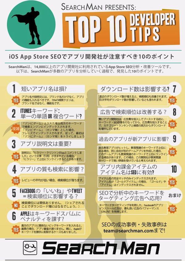 App Store Optimization(App Store 最適化)