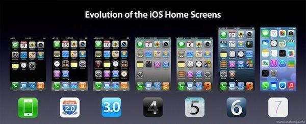 iOSホームスクリーンの進化