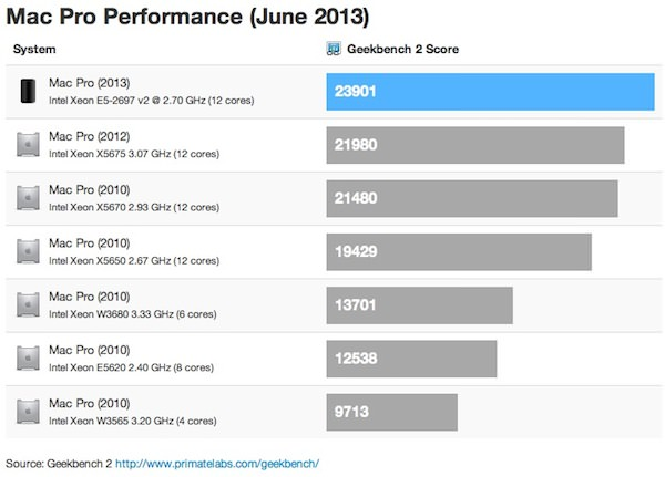 mac_pro_2013_geekbench_comparison.jpg