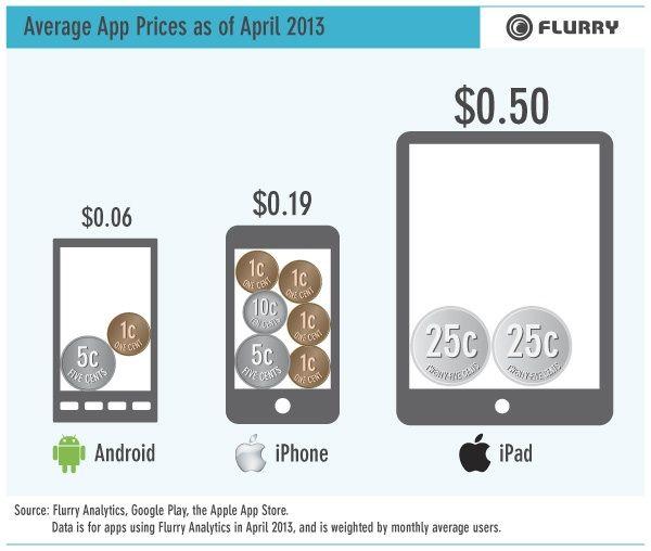 iPhone、iPad、Androidのアプリ価格平均