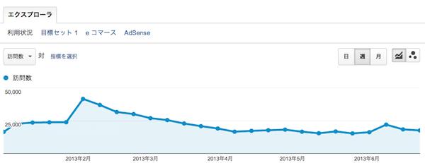 gori.me アクセス数 2013年上半期