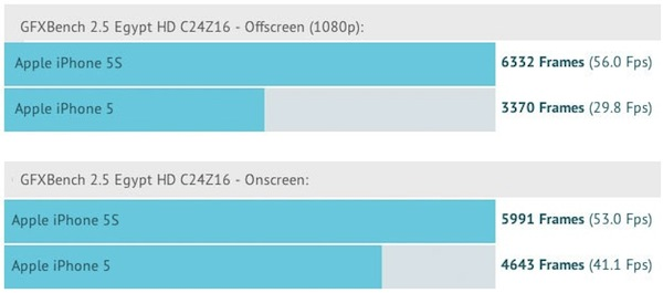 iPhone 5s/5 Graphics Comparison