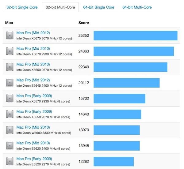 Mac pro benchmark test