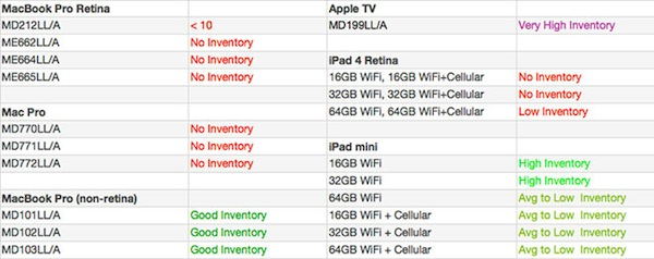 Apple predections sheet