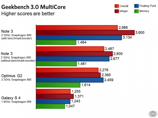 Galaxy note 3 benchmarks