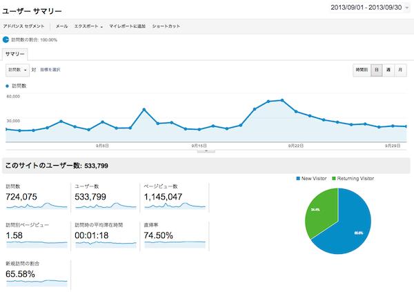 gori.me 100万PV達成