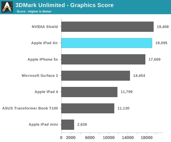 ipad air gpu benchmarks