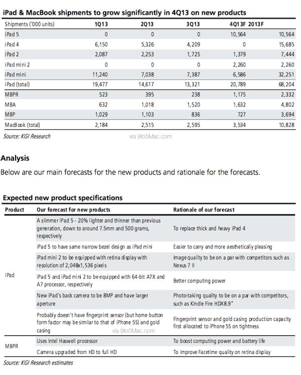 kgi-report-fall-macbook-pro-ipad1.png