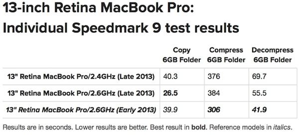 MacBook Pro Retina Testing