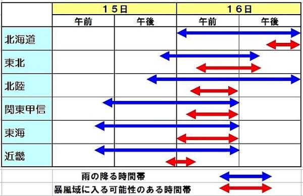 台風26号ピークタイム