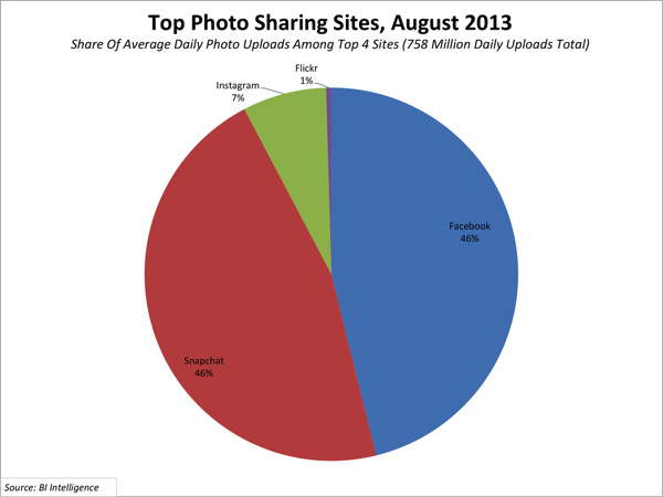 Photo sharing sites august