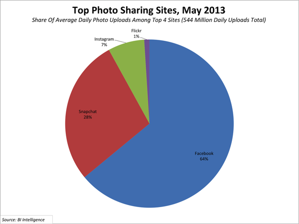 Photo sharing sites may