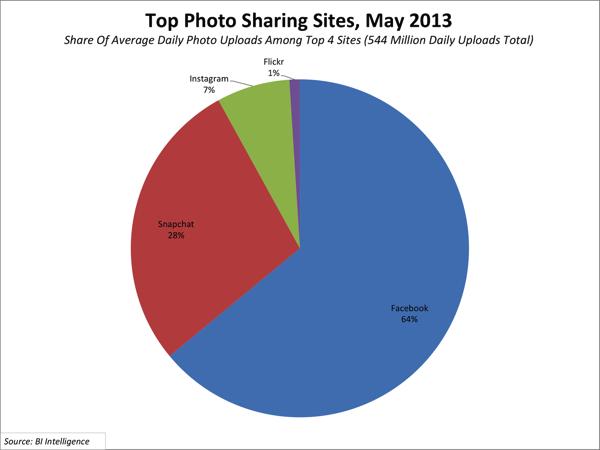 Photo sharing sites may