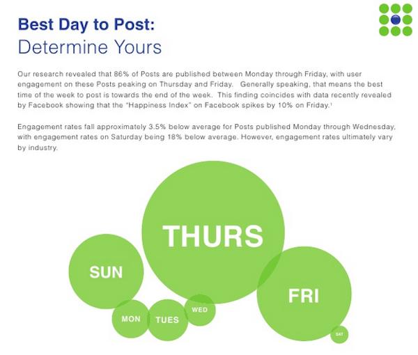 Facebook、投稿するべき日は木曜と金曜