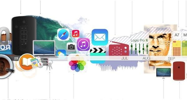 Apple timeline infographic