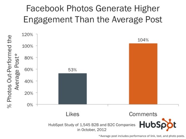 More engaging Facebook page image posts