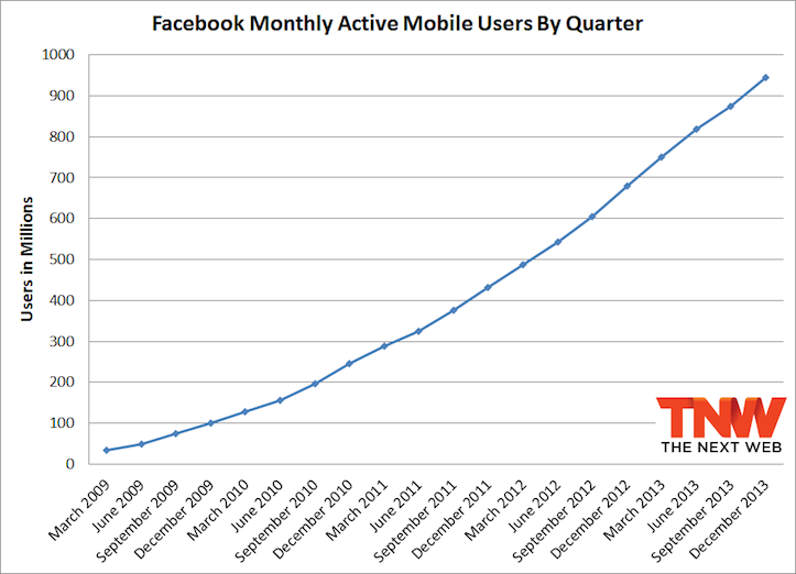 Facebook monthly mobile active users