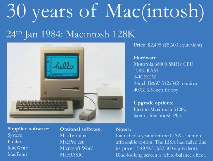 Macintosh 30years infographic top