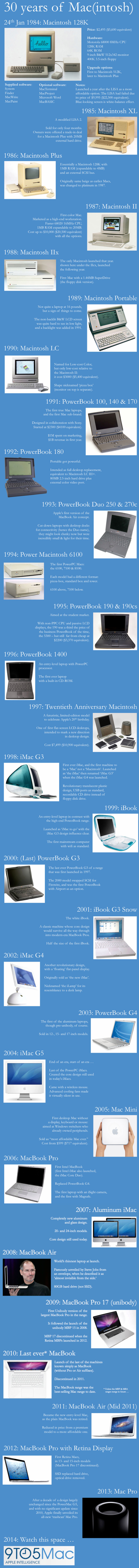 Macintosh 30years infographic