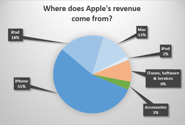 Apple revenue chart