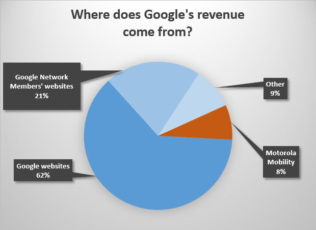 Google revenue chart