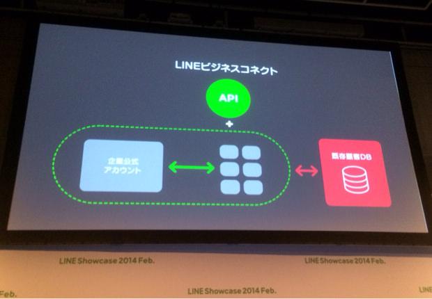 Line presentation 2014 spring