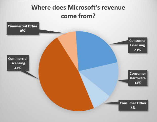 Microsoft revenue chart