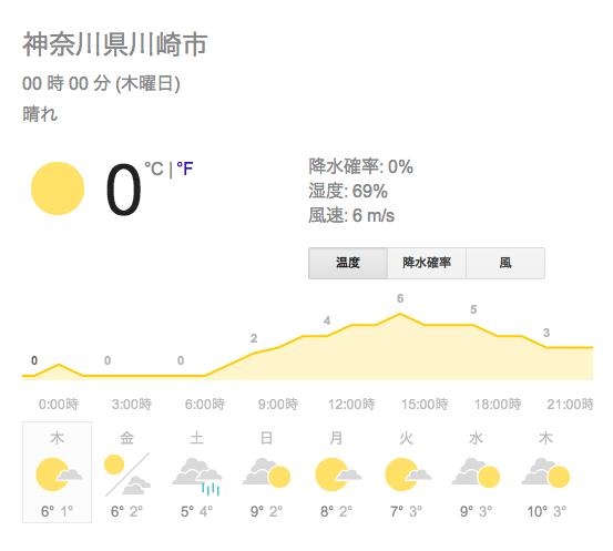 Weather kawasaki