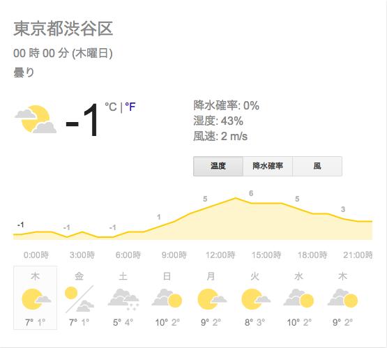 Weather shibuya